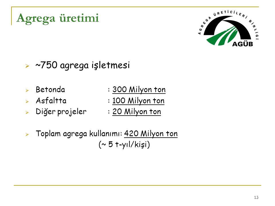 Agrega üretimi ~750 agrega işletmesi Betonda : 300 Milyon ton