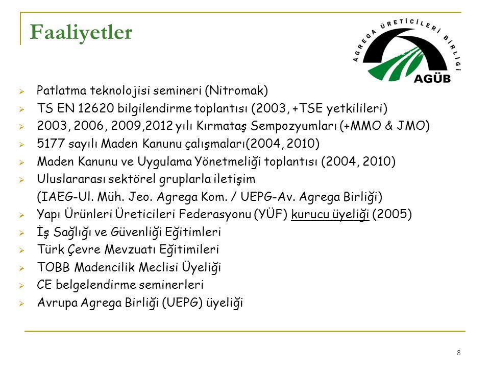 Faaliyetler Patlatma teknolojisi semineri (Nitromak)