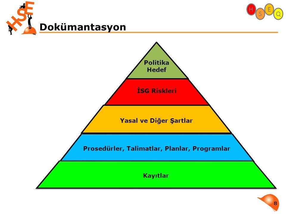 Prosedürler, Talimatlar, Planlar, Programlar