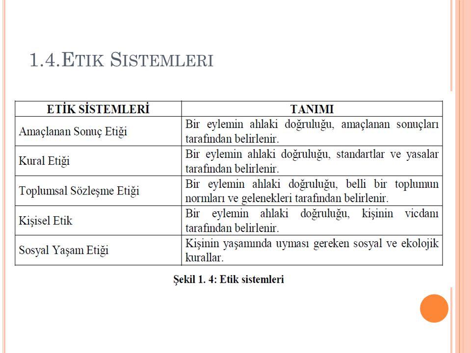 1.4.Etik Sistemleri