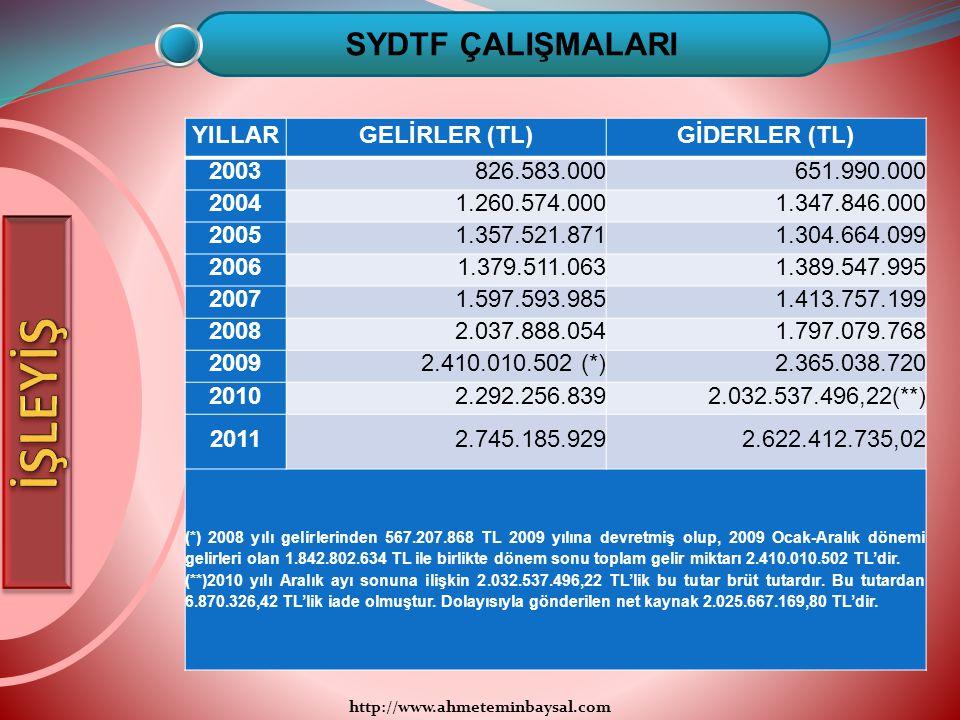 İŞLEYİŞ SYDTF ÇALIŞMALARI YILLAR GELİRLER (TL) GİDERLER (TL) 2003