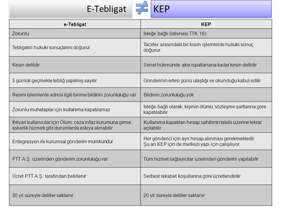 KEP E-Tebligat e-Tebligat KEP Zorunlu İsteğe bağlı (istisnası TTK 18)