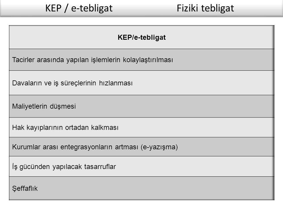 KEP / e-tebligat Fiziki tebligat