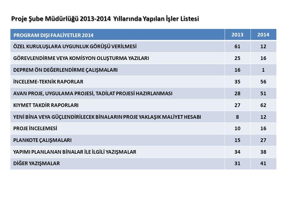 Proje Şube Müdürlüğü 2013-2014 Yıllarında Yapılan İşler Listesi