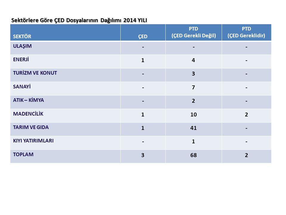 Sektörlere Göre ÇED Dosyalarının Dağılımı 2014 YILI