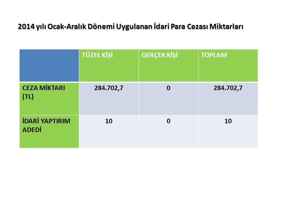 2014 yılı Ocak-Aralık Dönemi Uygulanan İdari Para Cezası Miktarları