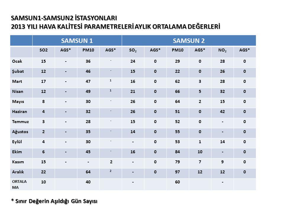 SAMSUN1-SAMSUN2 İSTASYONLARI