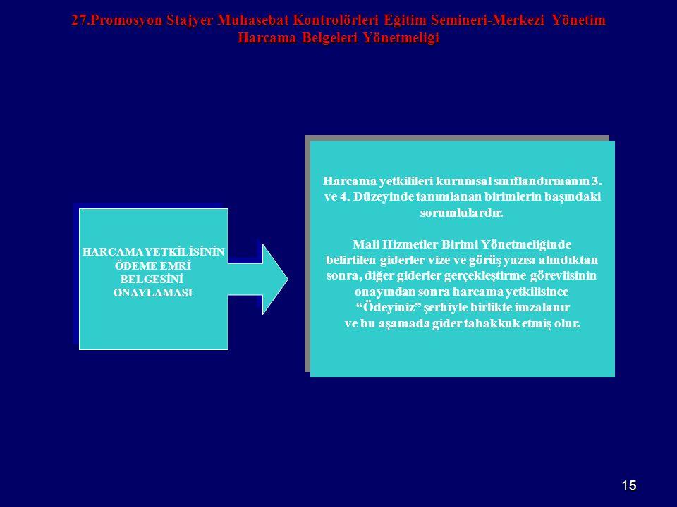 27.Promosyon Stajyer Muhasebat Kontrolörleri Eğitim Semineri-Merkezi Yönetim Harcama Belgeleri Yönetmeliği