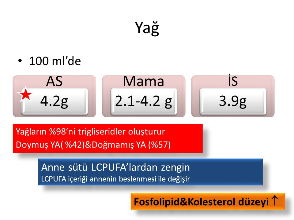 Yağ AS 4.2g Mama 2.1-4.2 g 3.9g İS 100 ml'de