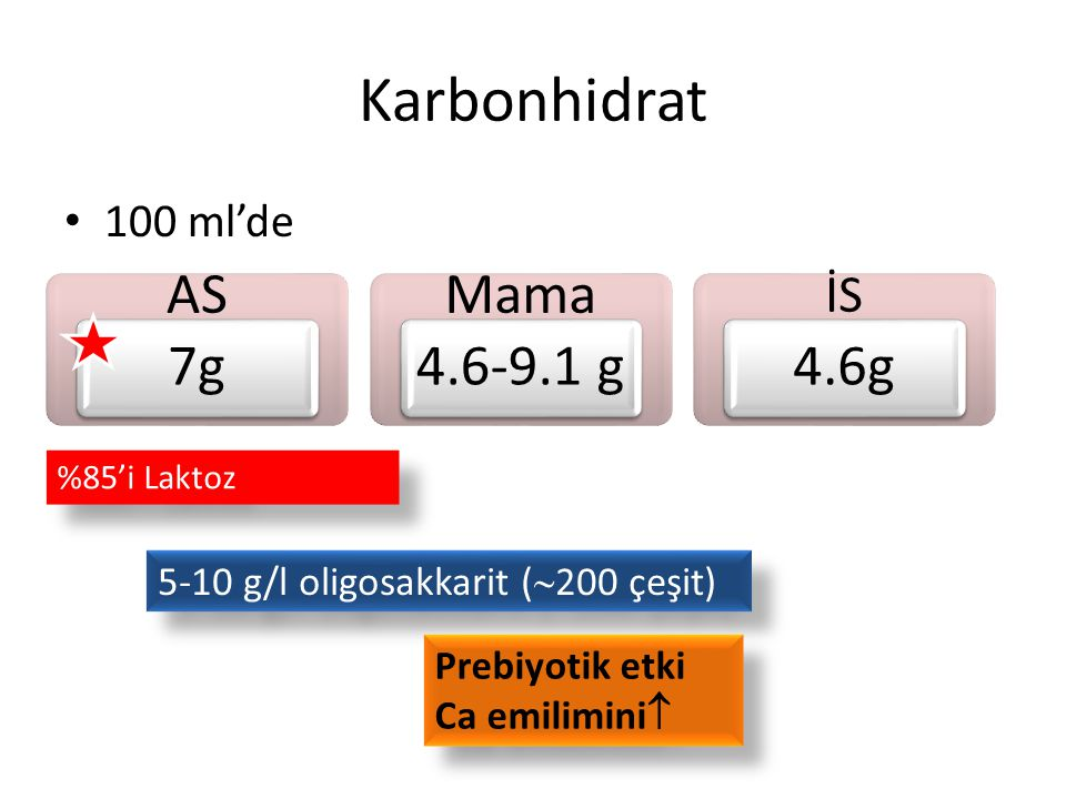 Karbonhidrat AS 7g Mama 4.6-9.1 g 4.6g İS 100 ml'de
