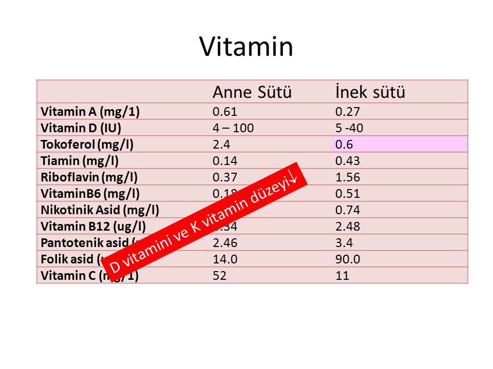 Vitamin Anne Sütü İnek sütü D vitamini ve K vitamin düzeyi