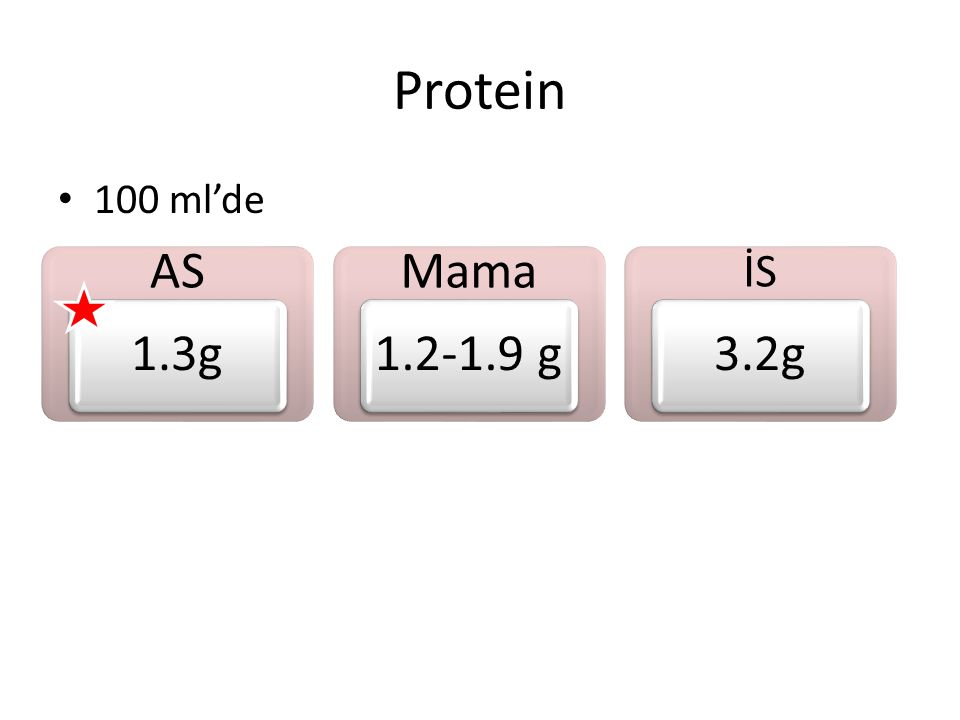 Protein AS 1.3g Mama 1.2-1.9 g 3.2g İS 100 ml'de