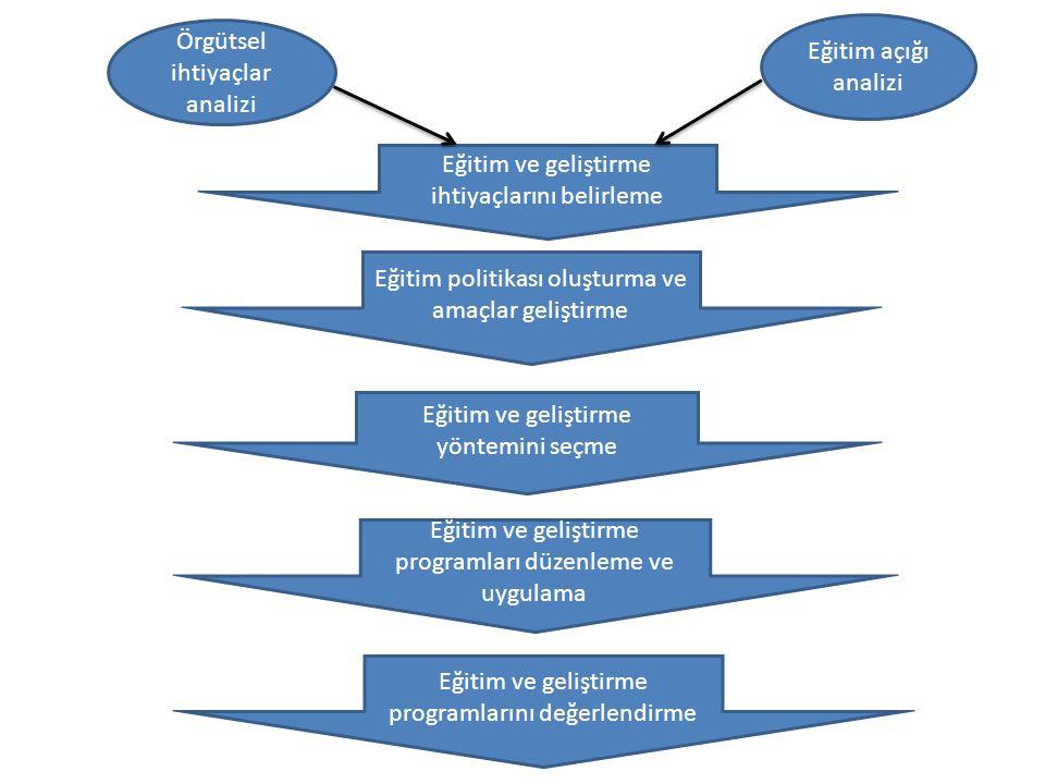Örgütsel ihtiyaçlar analizi Eğitim açığı analizi