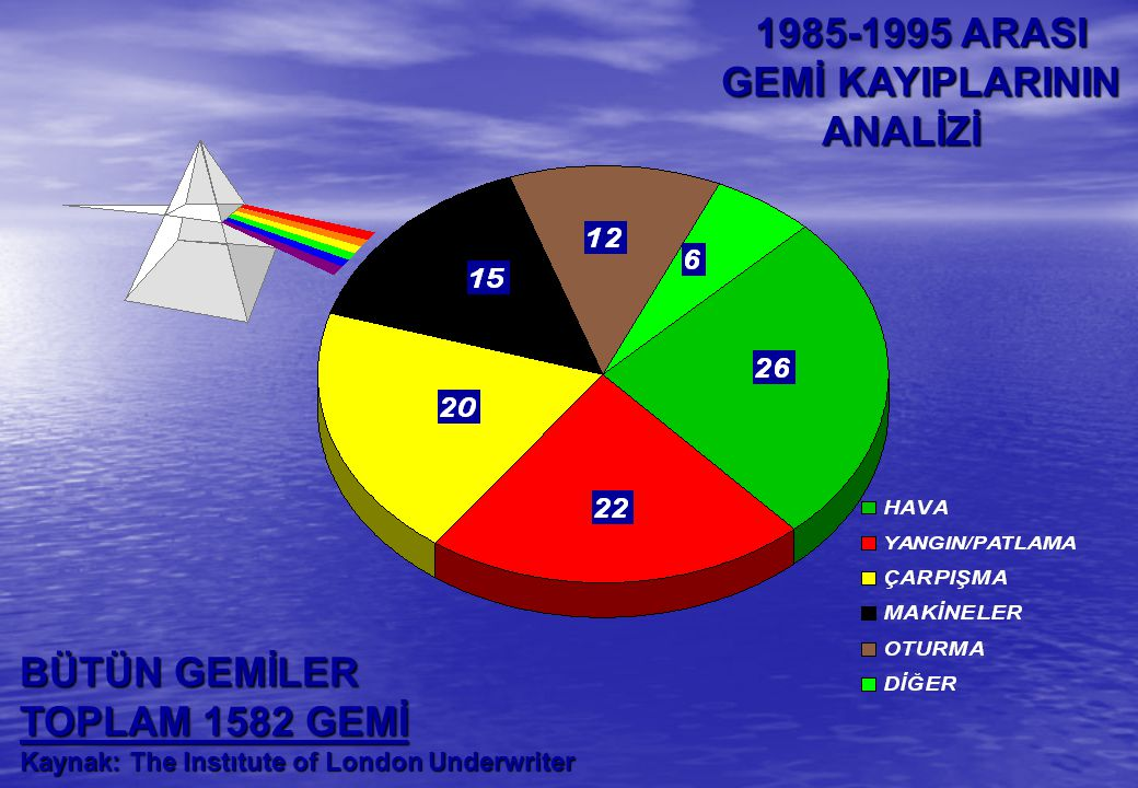 1985-1995 ARASI GEMİ KAYIPLARININ ANALİZİ BÜTÜN GEMİLER