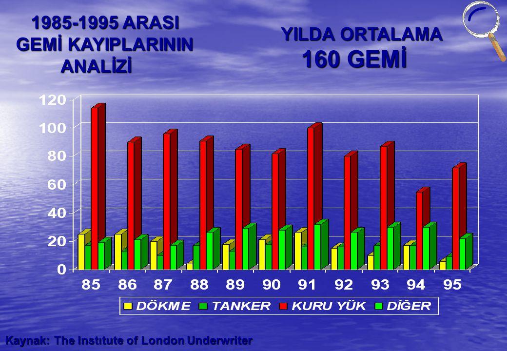 1985-1995 ARASI GEMİ KAYIPLARININ YILDA ORTALAMA ANALİZİ 160 GEMİ