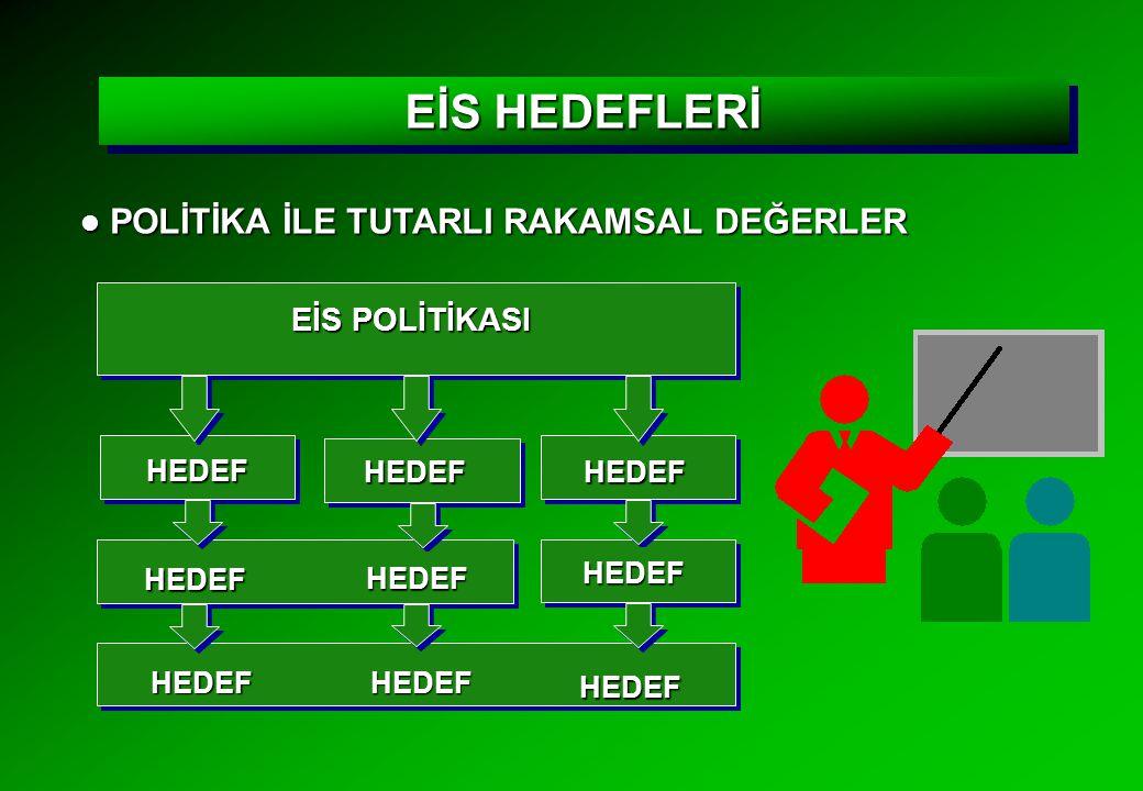 EİS HEDEFLERİ POLİTİKA İLE TUTARLI RAKAMSAL DEĞERLER EİS POLİTİKASI