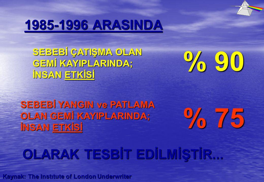 % 90 % 75 1985-1996 ARASINDA OLARAK TESBİT EDİLMİŞTİR...