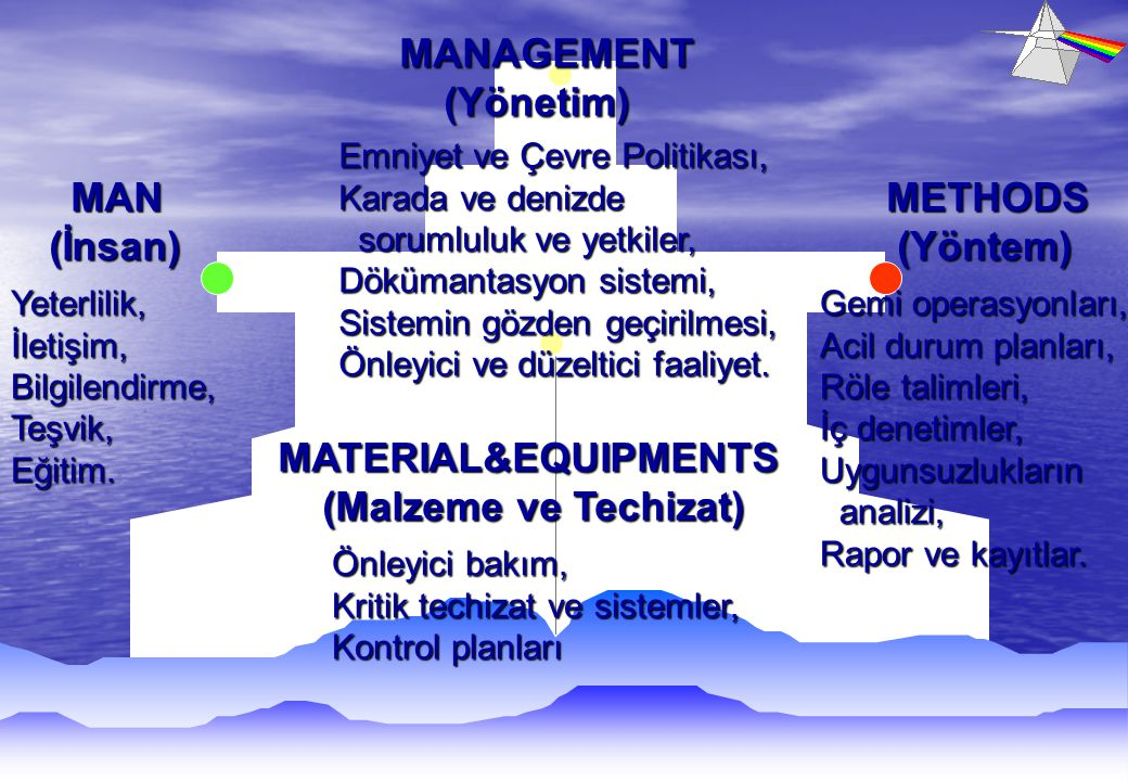 MANAGEMENT (Yönetim) MAN (İnsan) METHODS (Yöntem) MATERIAL&EQUIPMENTS