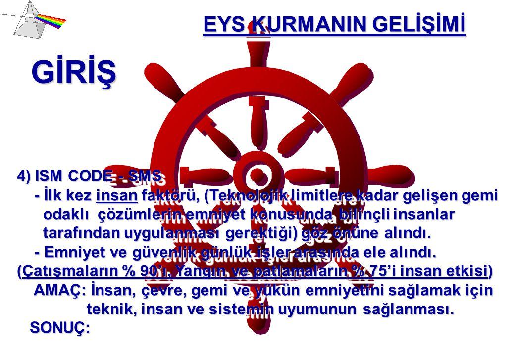 GİRİŞ EYS KURMANIN GELİŞİMİ 4) ISM CODE - SMS