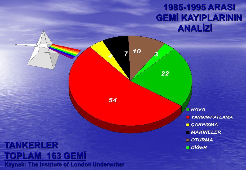 1985-1995 ARASI GEMİ KAYIPLARININ ANALİZİ TANKERLER TOPLAM 163 GEMİ