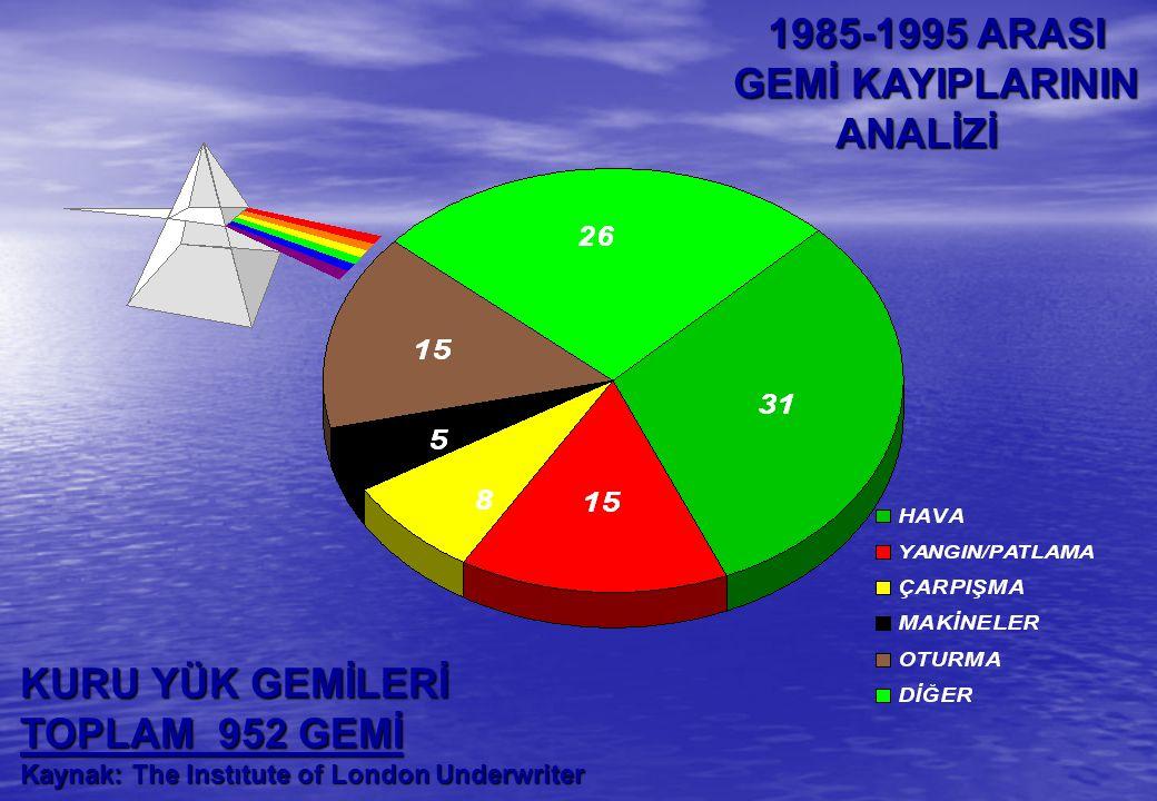 1985-1995 ARASI GEMİ KAYIPLARININ ANALİZİ KURU YÜK GEMİLERİ
