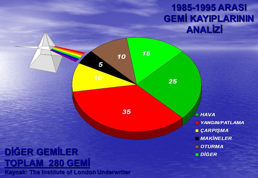 1985-1995 ARASI GEMİ KAYIPLARININ ANALİZİ DİĞER GEMİLER