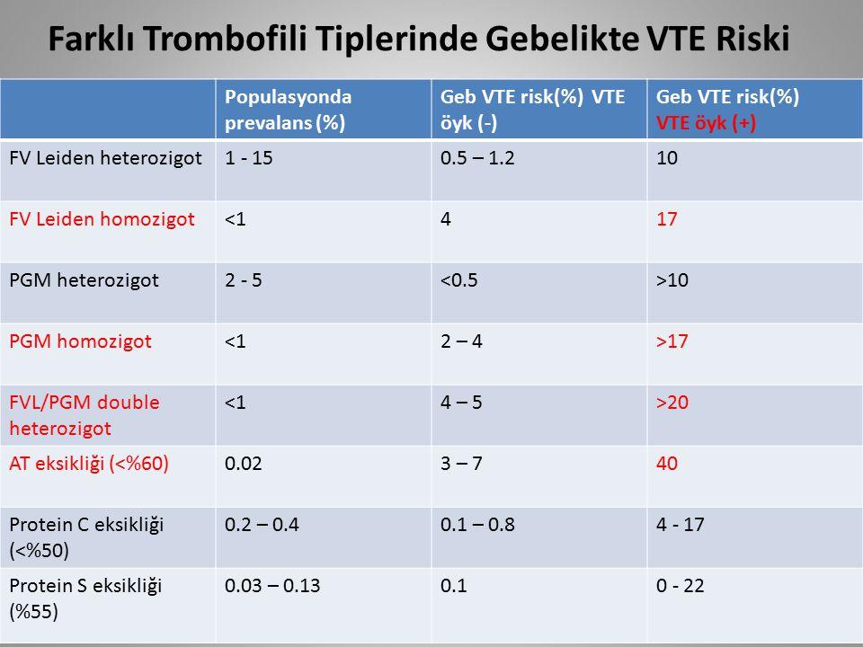Farklı Trombofili Tiplerinde Gebelikte VTE Riski