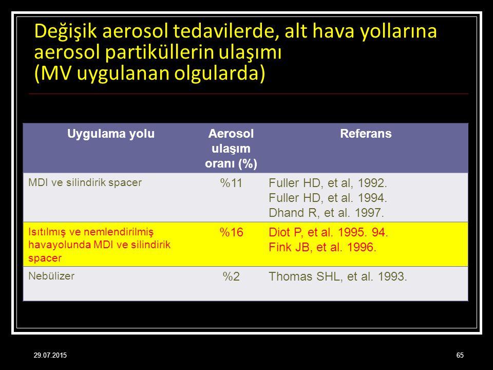 Aerosol ulaşım oranı (%)