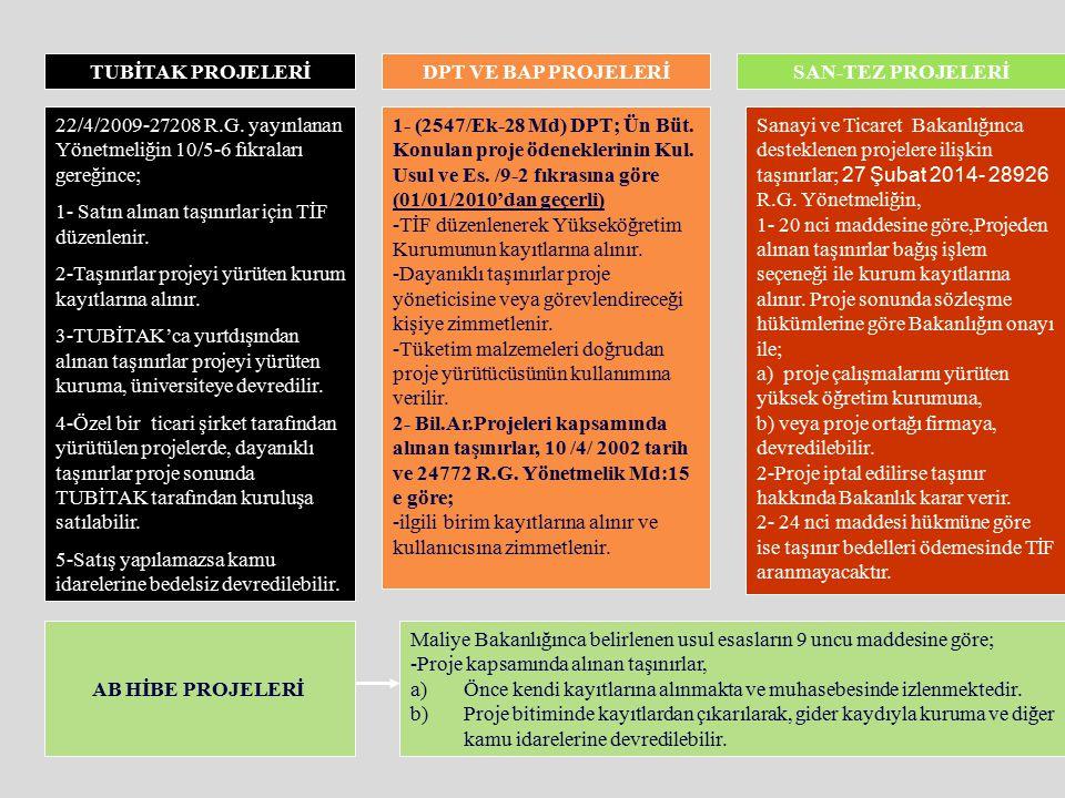 TUBİTAK PROJELERİ DPT VE BAP PROJELERİ. SAN-TEZ PROJELERİ. 22/4/2009-27208 R.G. yayınlanan Yönetmeliğin 10/5-6 fıkraları gereğince;