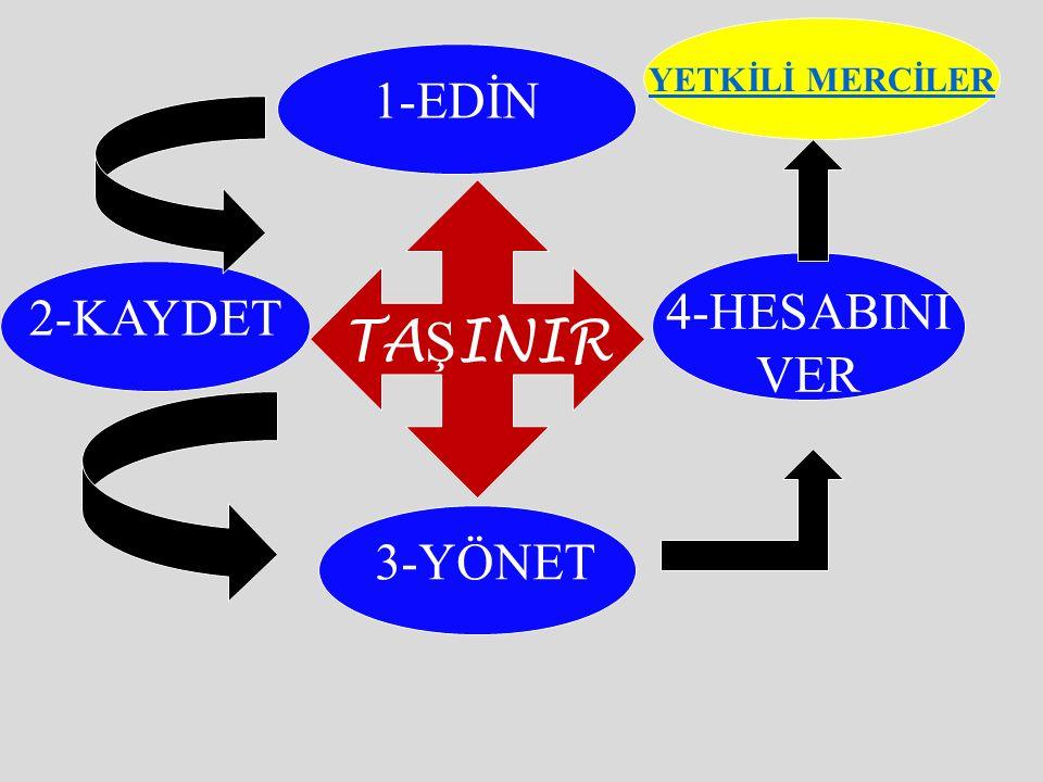 YETKİLİ MERCİLER 1-EDİN TAŞINIR 4-HESABINI VER 2-KAYDET 3-YÖNET
