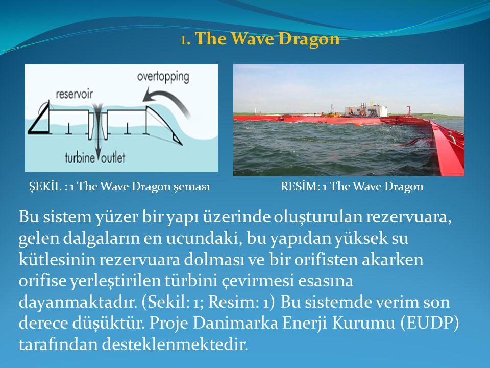 1. The Wave Dragon ŞEKİL : 1 The Wave Dragon şeması. RESİM: 1 The Wave Dragon.