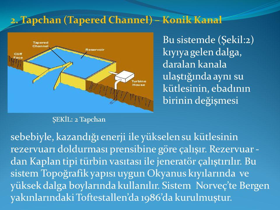 2. Tapchan (Tapered Channel) – Konik Kanal