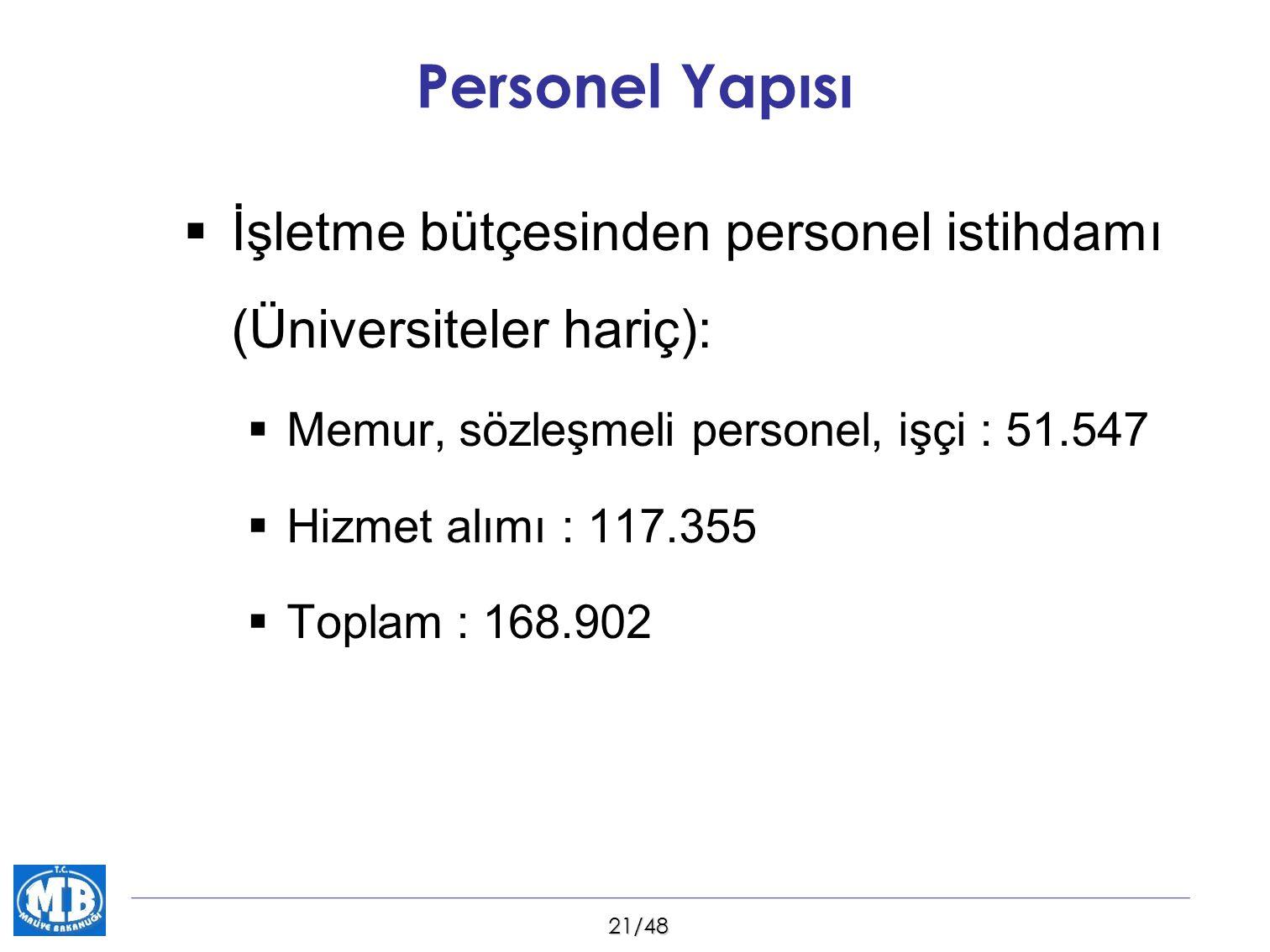 Personel Yapısı İşletme bütçesinden personel istihdamı (Üniversiteler hariç): Memur, sözleşmeli personel, işçi : 51.547.
