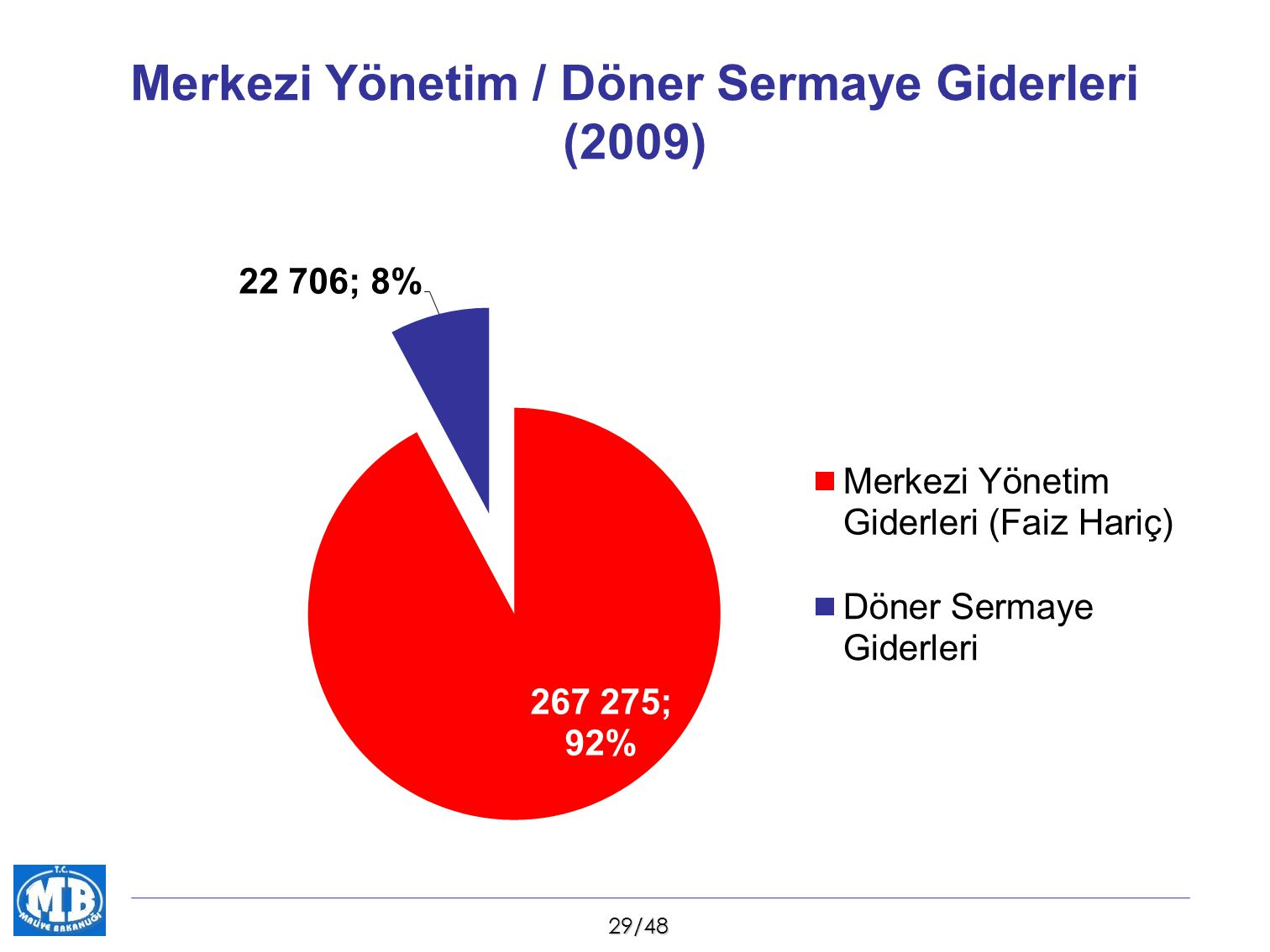 Merkezi Yönetim / Döner Sermaye Giderleri (2009)