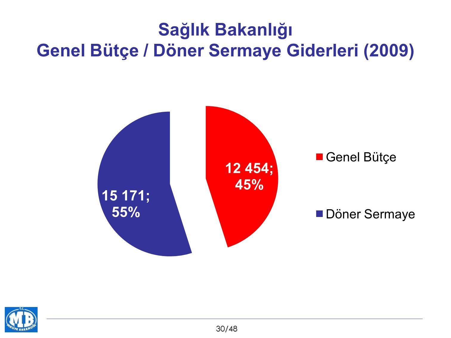 Sağlık Bakanlığı Genel Bütçe / Döner Sermaye Giderleri (2009)
