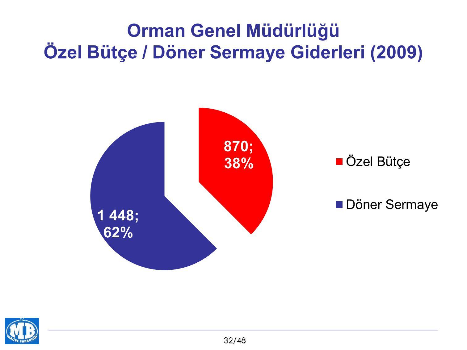 Orman Genel Müdürlüğü Özel Bütçe / Döner Sermaye Giderleri (2009)