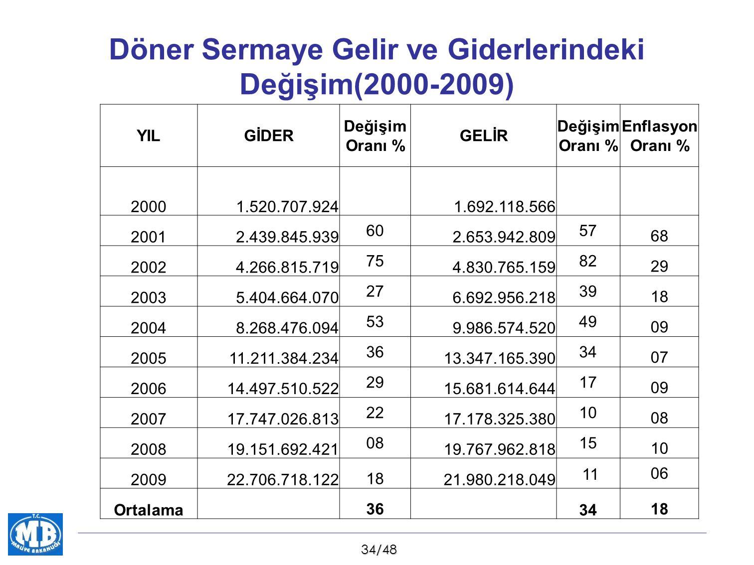 Döner Sermaye Gelir ve Giderlerindeki Değişim(2000-2009)