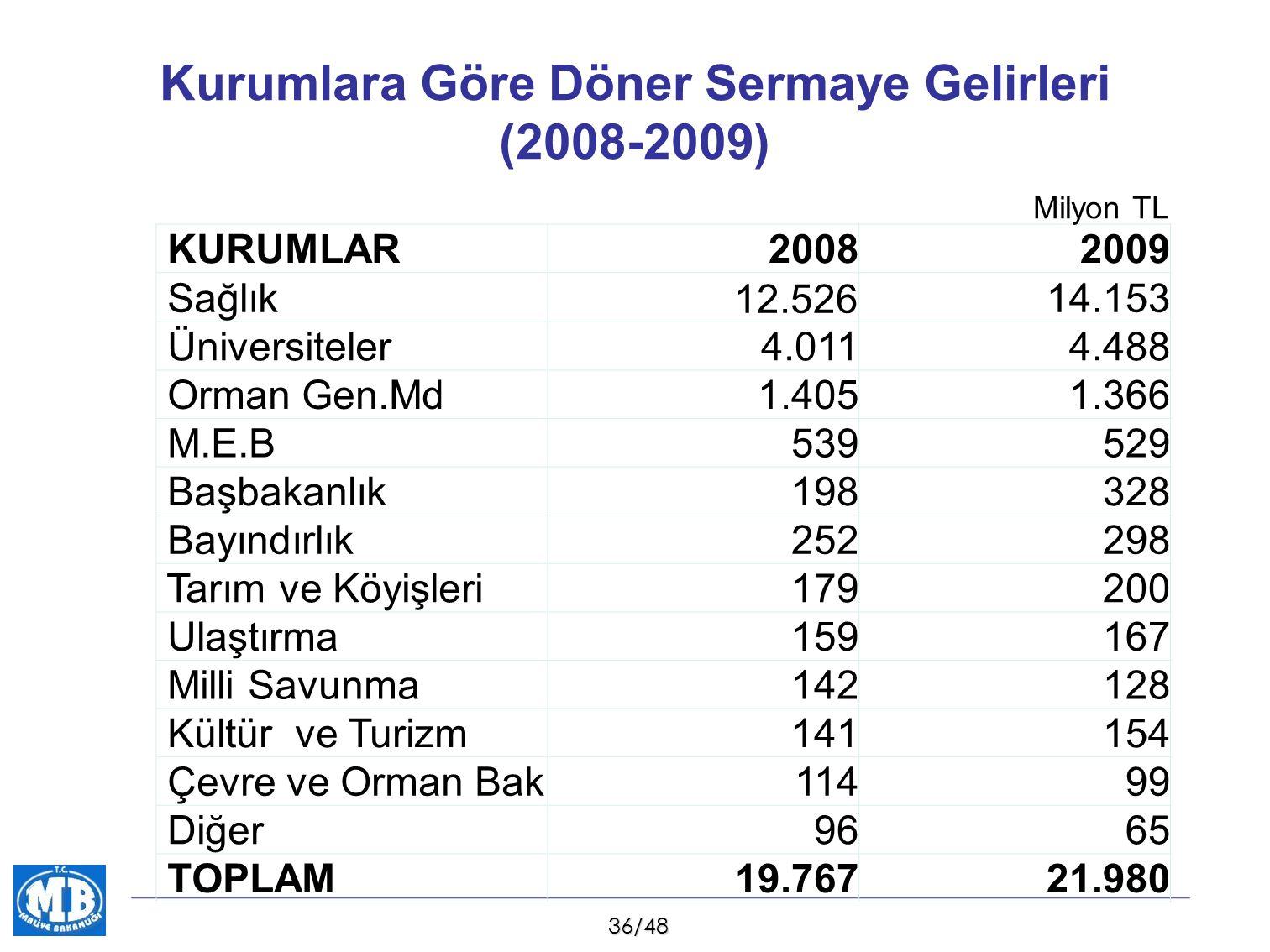 Kurumlara Göre Döner Sermaye Gelirleri (2008-2009)
