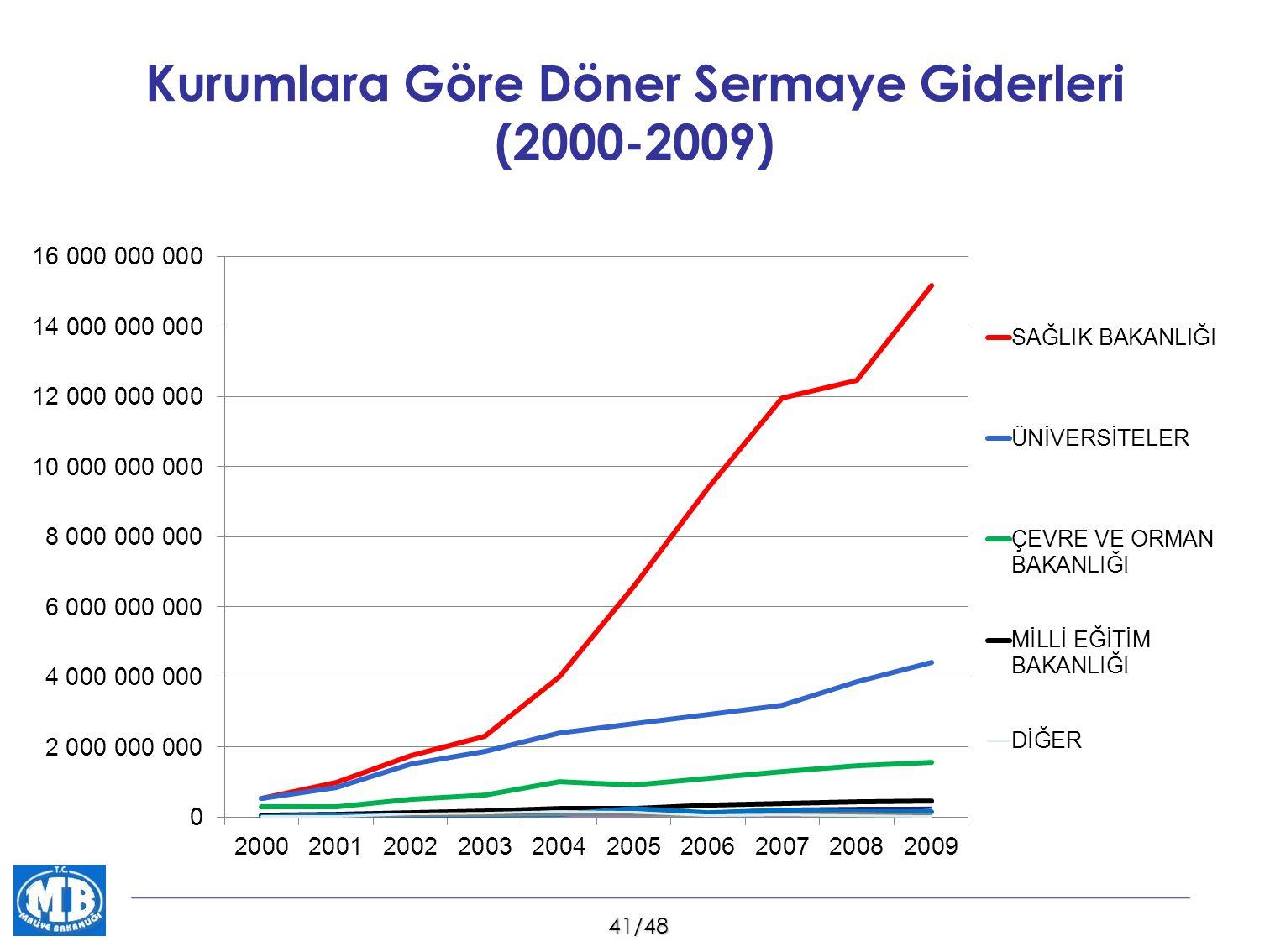 Kurumlara Göre Döner Sermaye Giderleri (2000-2009)