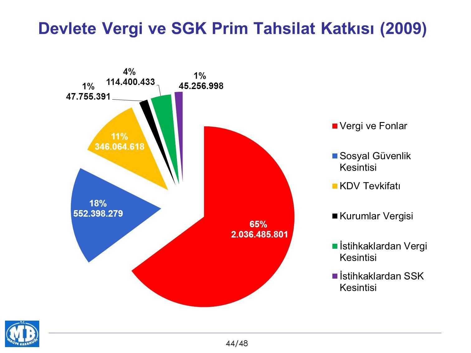 Devlete Vergi ve SGK Prim Tahsilat Katkısı (2009)