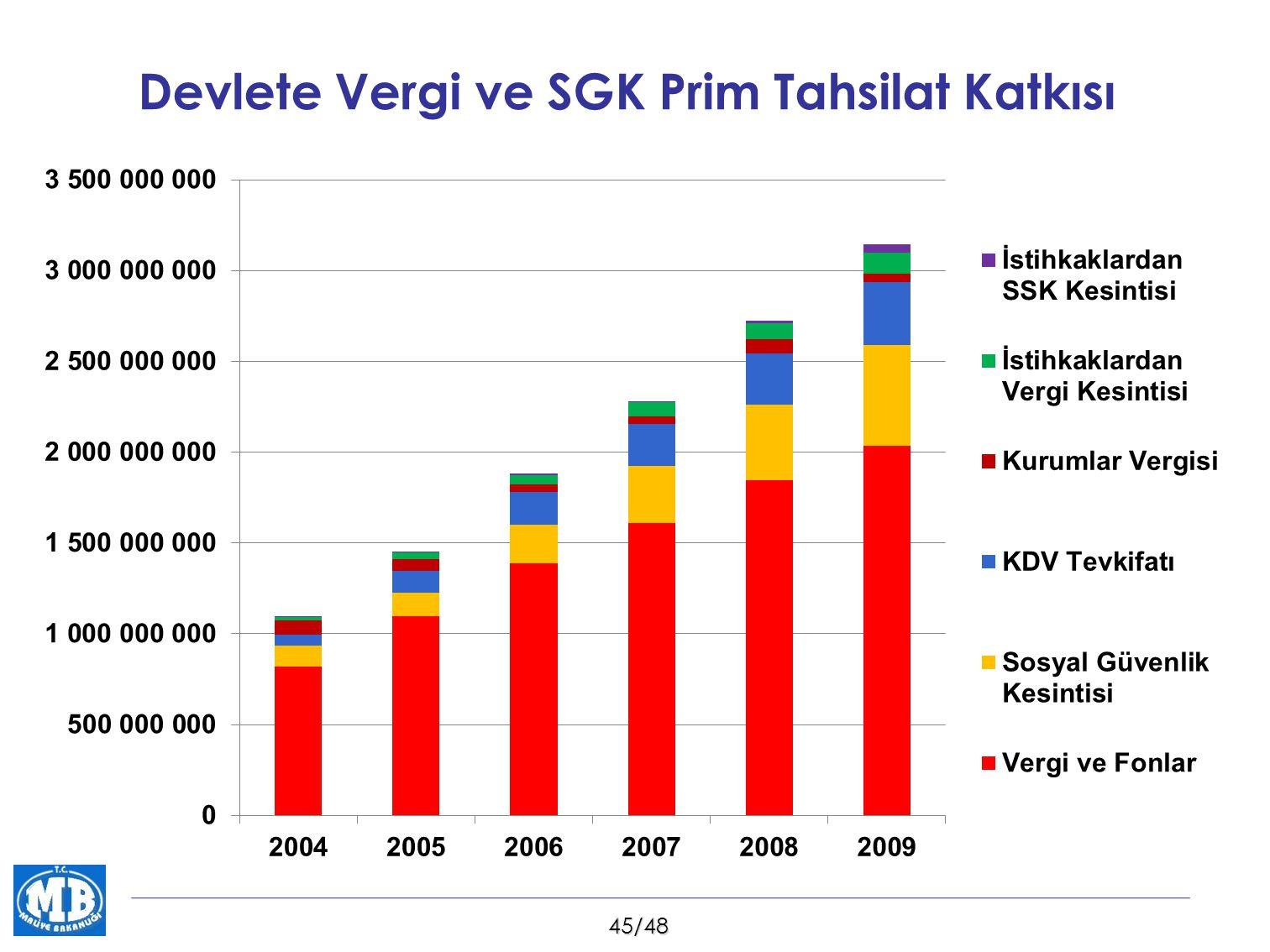 Devlete Vergi ve SGK Prim Tahsilat Katkısı