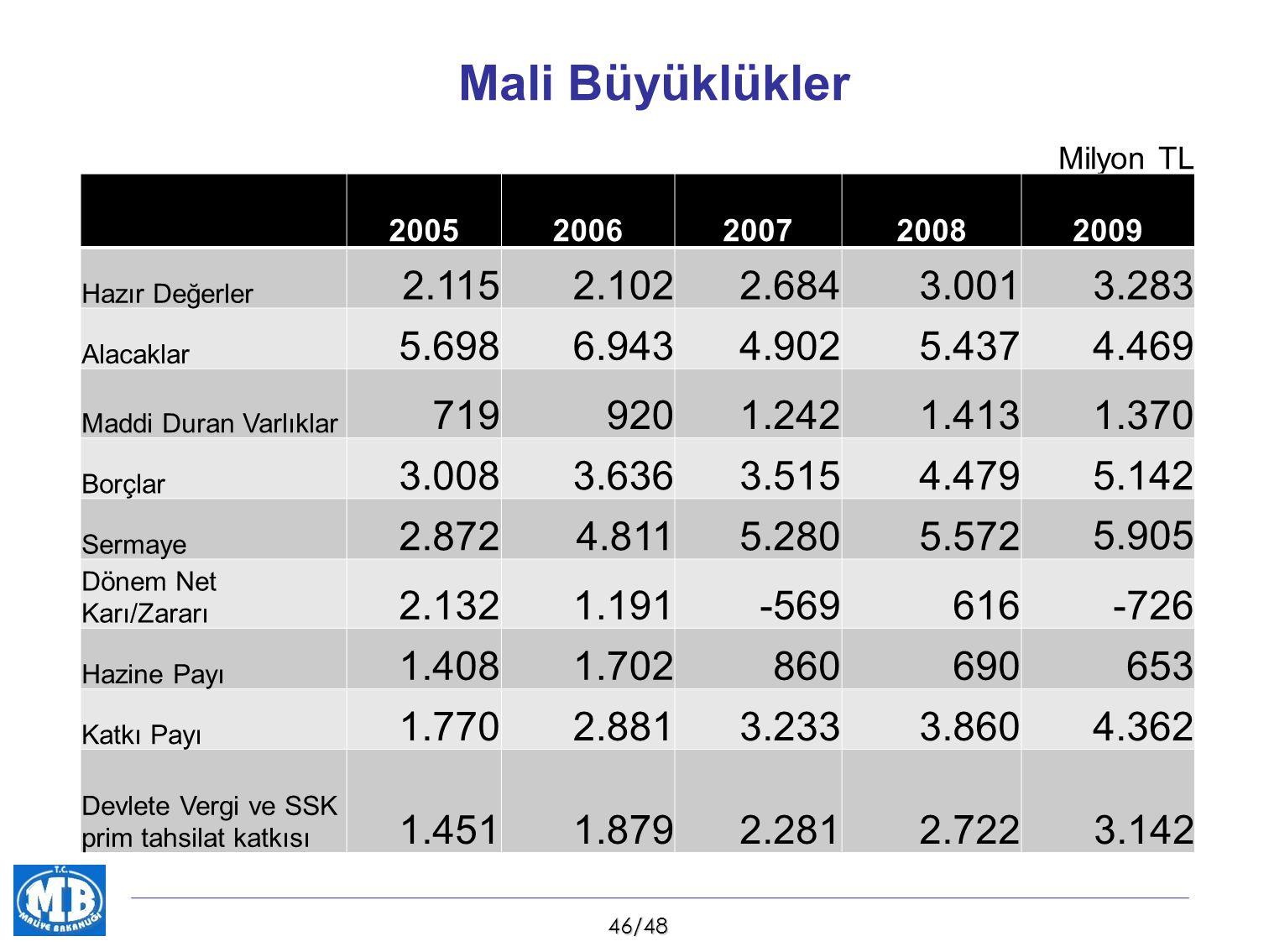 Mali Büyüklükler Milyon TL. 2005. 2006. 2007. 2008. 2009. Hazır Değerler. 2.115. 2.102. 2.684.