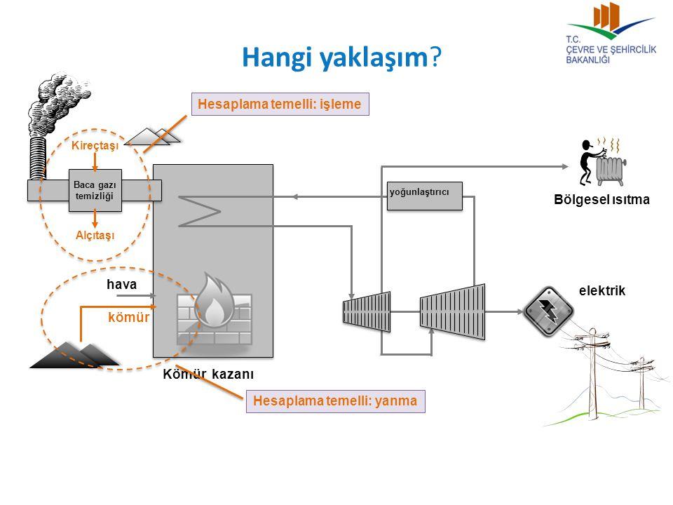 Hangi yaklaşım Hesaplama temelli: işleme Bölgesel ısıtma hava