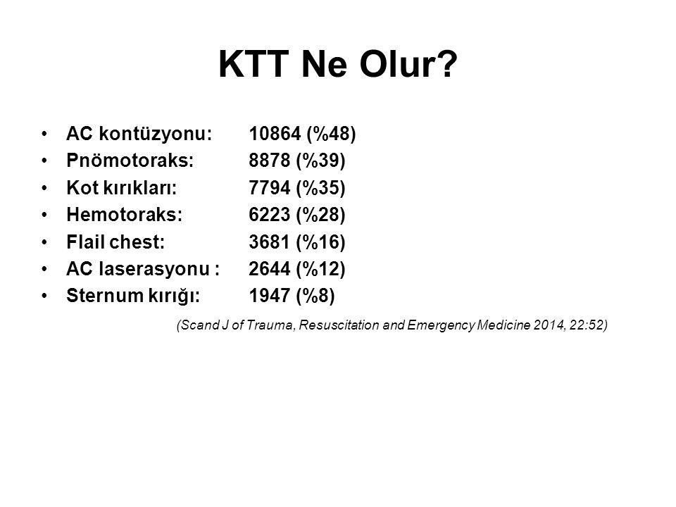 KTT Ne Olur AC kontüzyonu: 10864 (%48) Pnömotoraks: 8878 (%39)