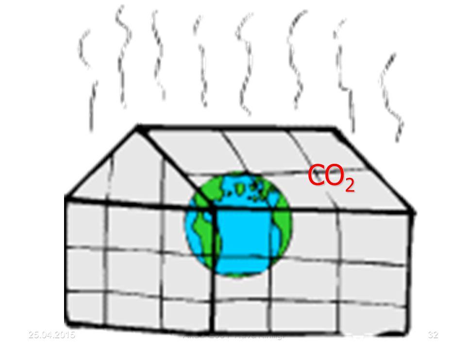 CO2 25.04.2015 Akdur 2001 Hava Kirliliği