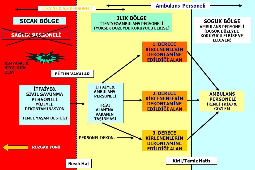 İTFAİYE&AMBULANS PERSONELİ (YÜKSEK DÜZEYDE KORUYUCU ELBİSE)