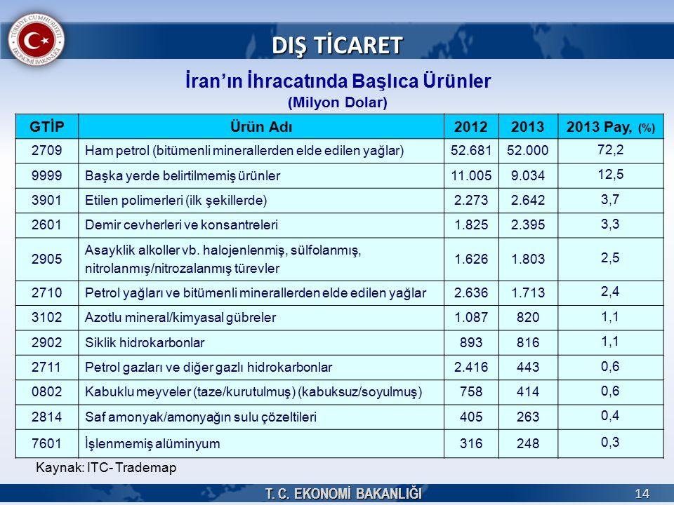 İran'ın İhracatında Başlıca Ürünler (Milyon Dolar)