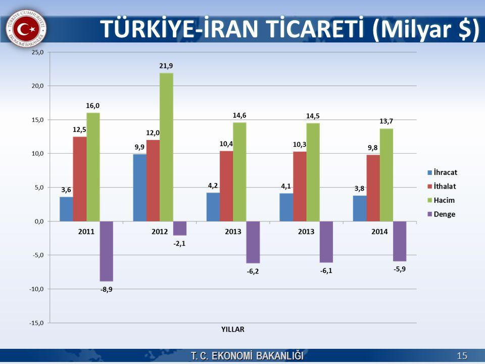 TÜRKİYE-İRAN TİCARETİ (Milyar $)