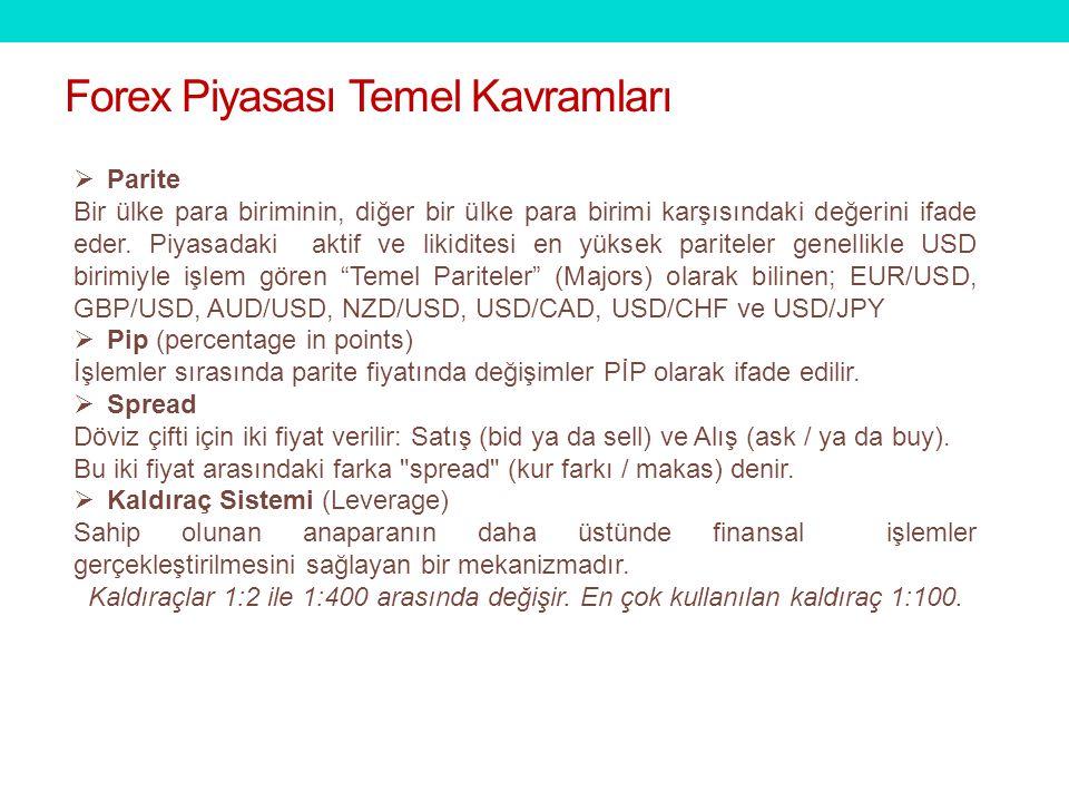 Forex Piyasası Temel Kavramları