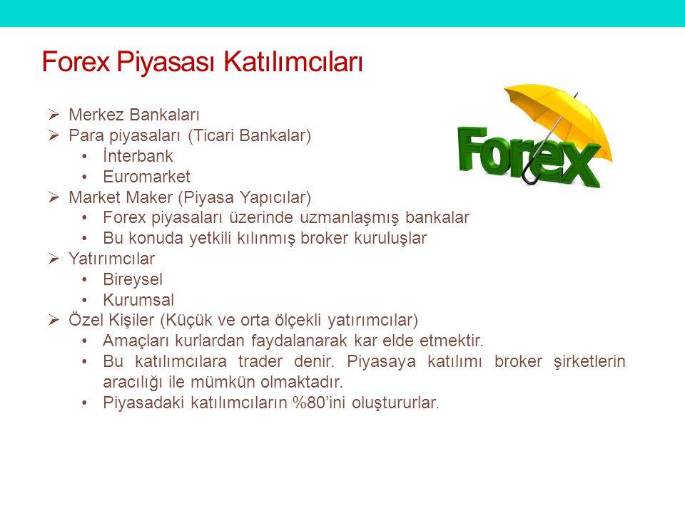 Forex Piyasası Katılımcıları